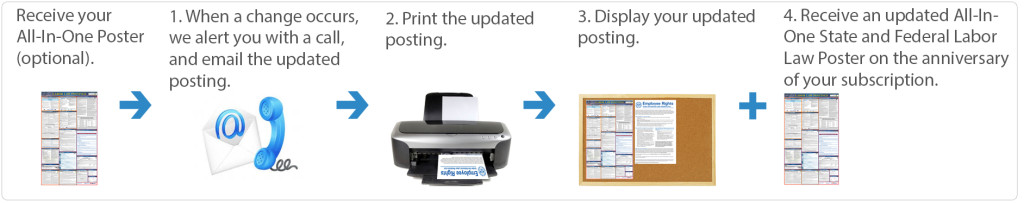E-Update Service with a Poster on Anniversary & Initial Poster - Graphic