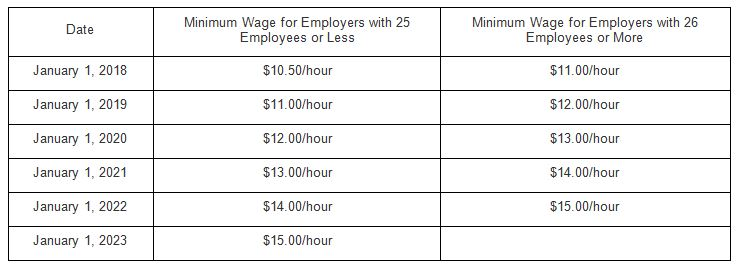 Minimum Wage in California